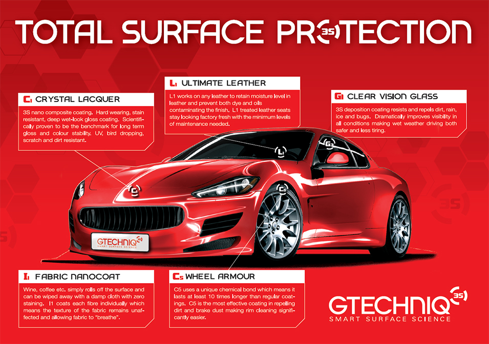 total surface protection